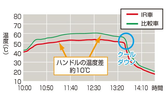 ハンドルの温度差